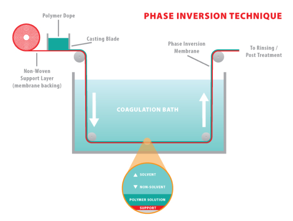 Phase Inversion Procross for Slitter Rewinder